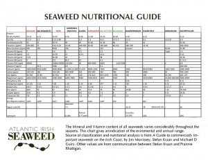 Seaweed-Nutritional-Chart copy